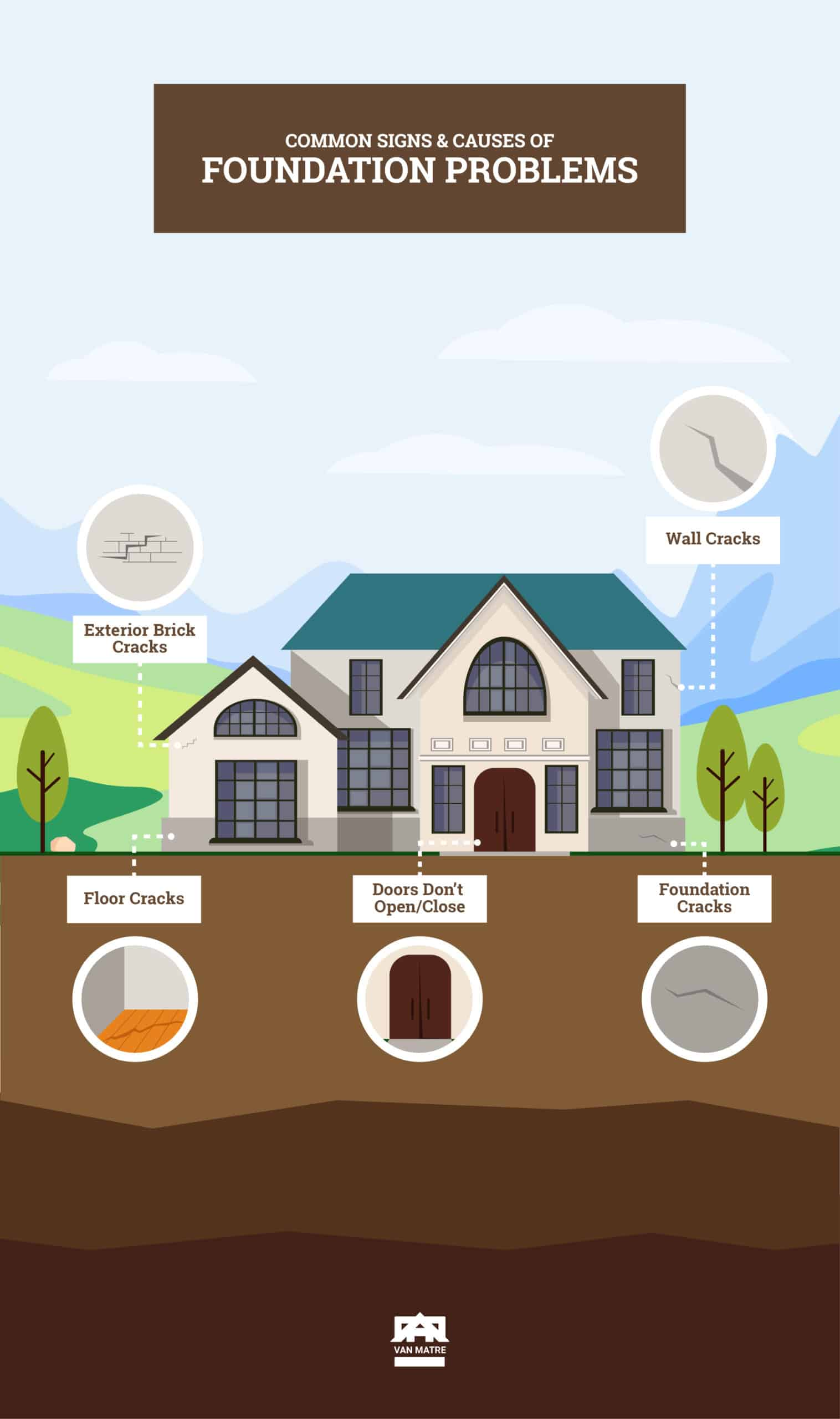 Van Matre Signs Of Foundation Repair Infographic